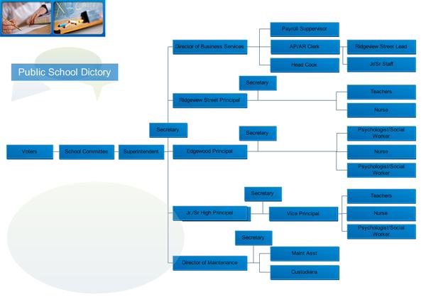 Elementary school organizational chart