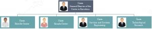 org-chart-element