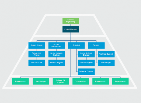 IT Department Org Chart