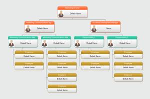 market-org-chart