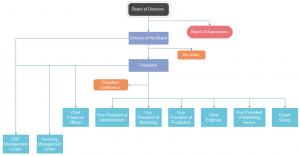 Corporation Org Chart