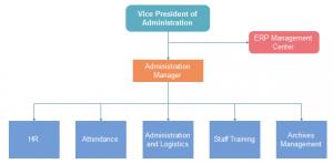 corporation-org-chart-admin