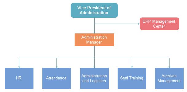 Corporation Org Chart Admin