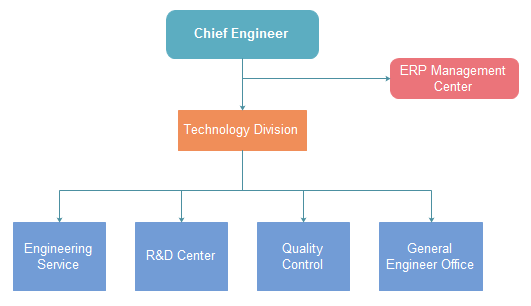 Corporation Org Chart Engineer