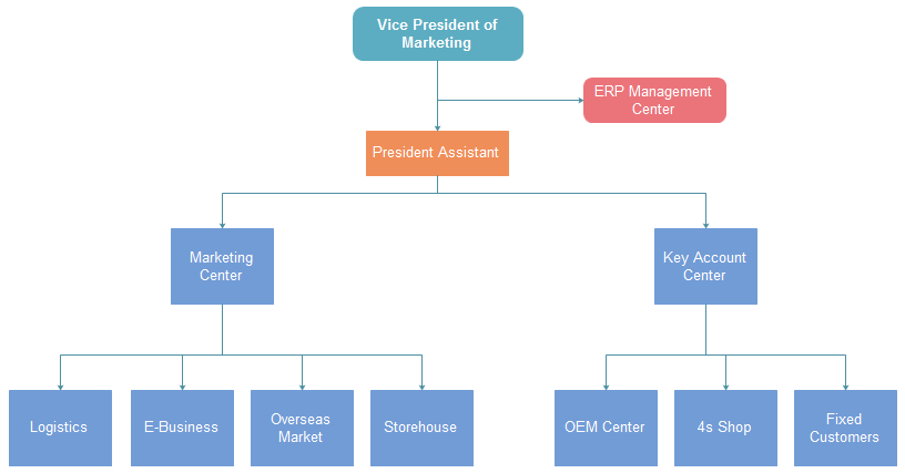 Corporation Org Chart Marketing