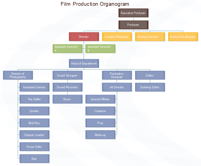 Film production organogram chart sample ready to use for for Organigram template
