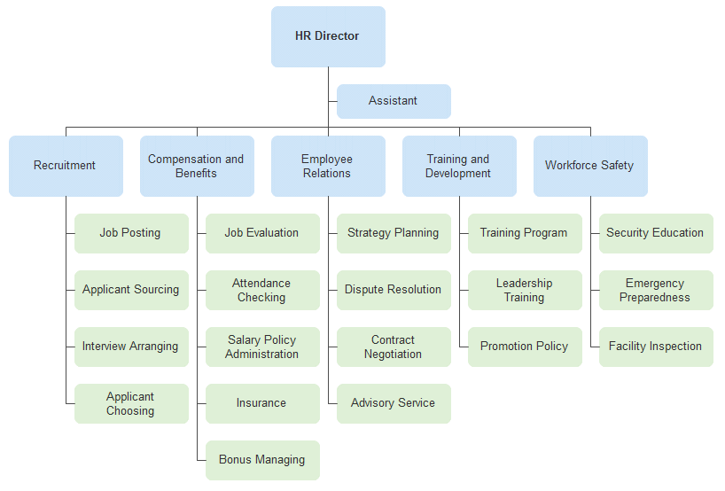 human resources organizational chart examples H