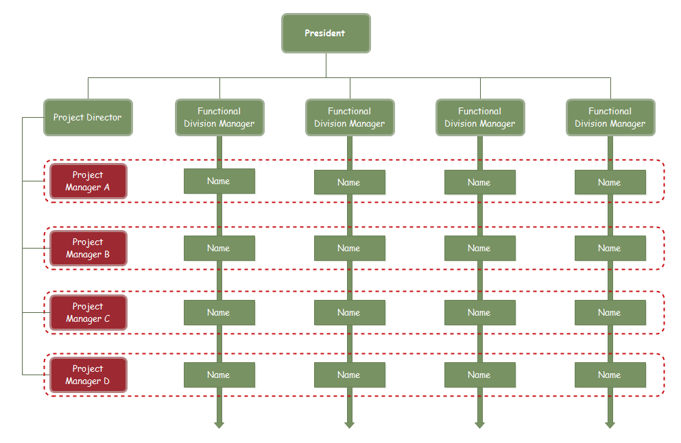 matrix org chart template 2 - Organizational Flow Chart Template Free