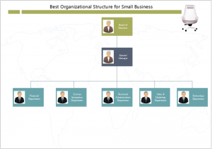 Organizational Structure for Small Business