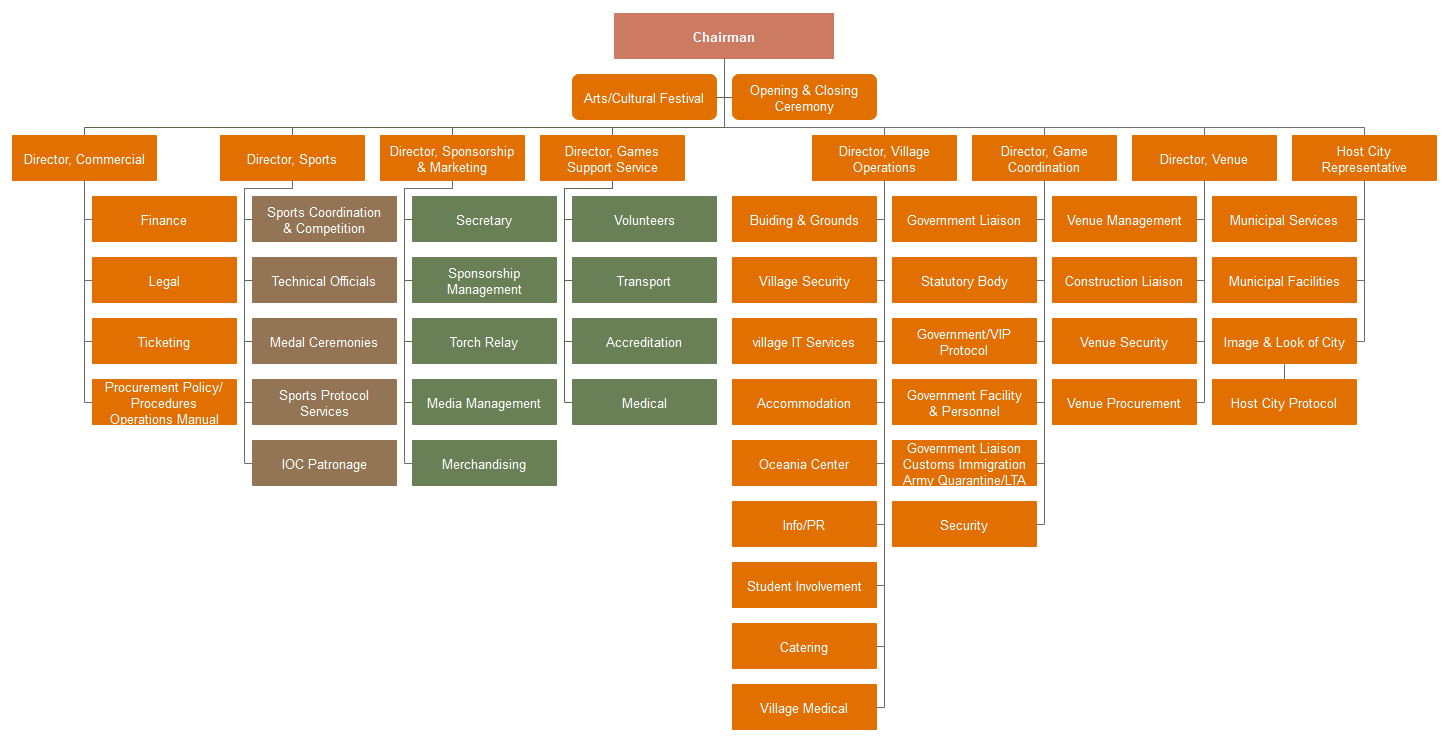 Rio 2016 Olympic Games organizational chart