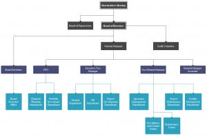 road-construction-company-org-chart