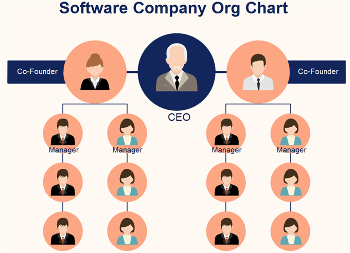 org chart example four