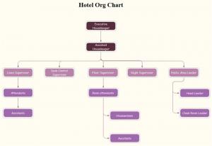 hotel-org-chart