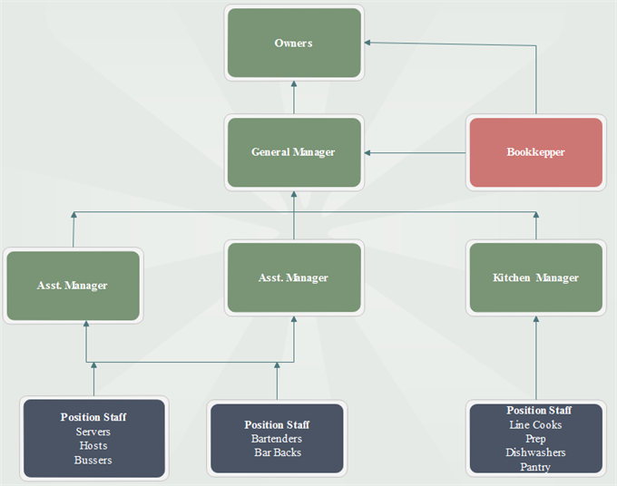 Restaurant Organizational Chart Example And Their Job