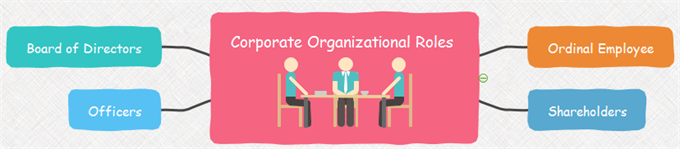 corporate org roles