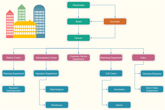 Corporation Organizational Chart