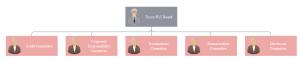 tesco-org-chart-template-details