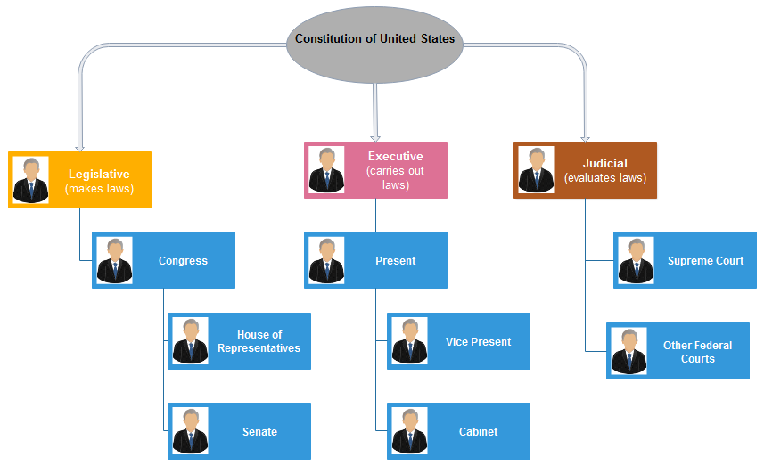 how to create us government org chart