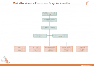 food-service-chart