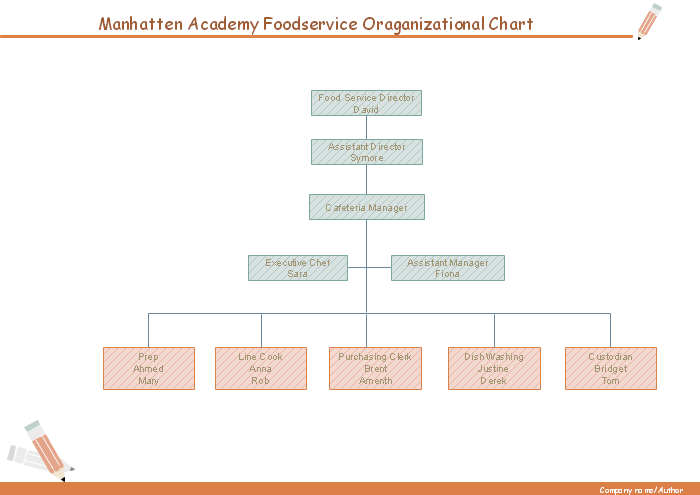 organizational chart download