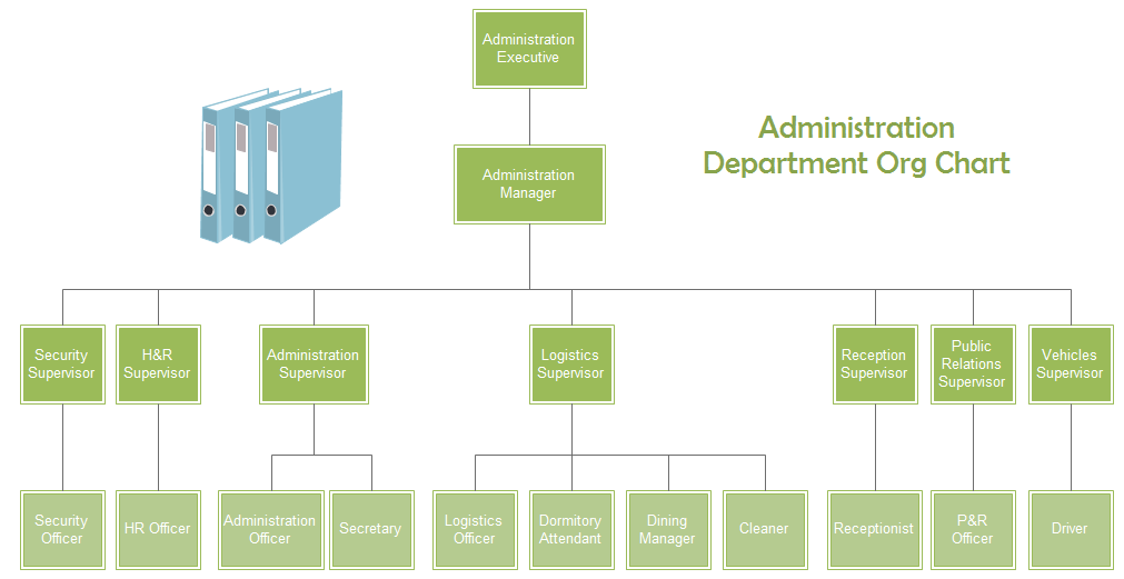 administration department org chart