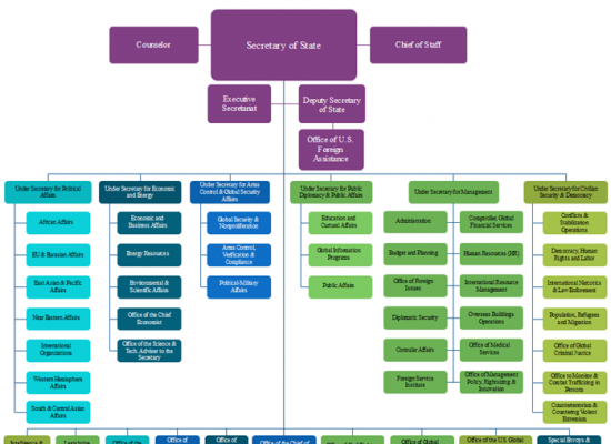 american-state-department-org-chart-diagram
