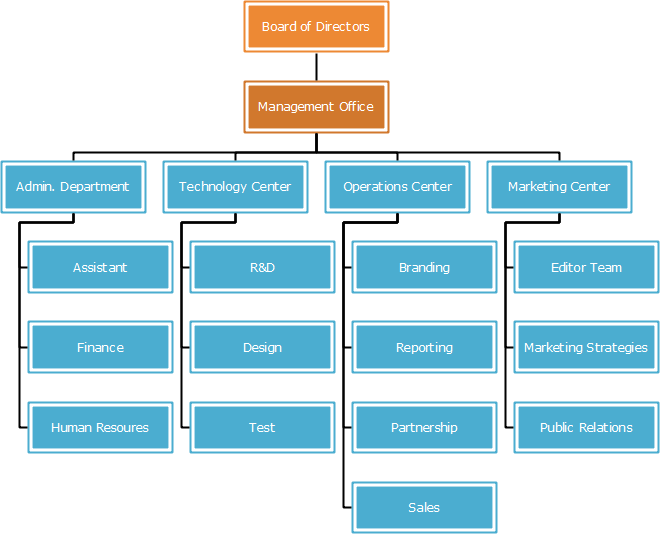 App Technology Company Organizational Chart Template
