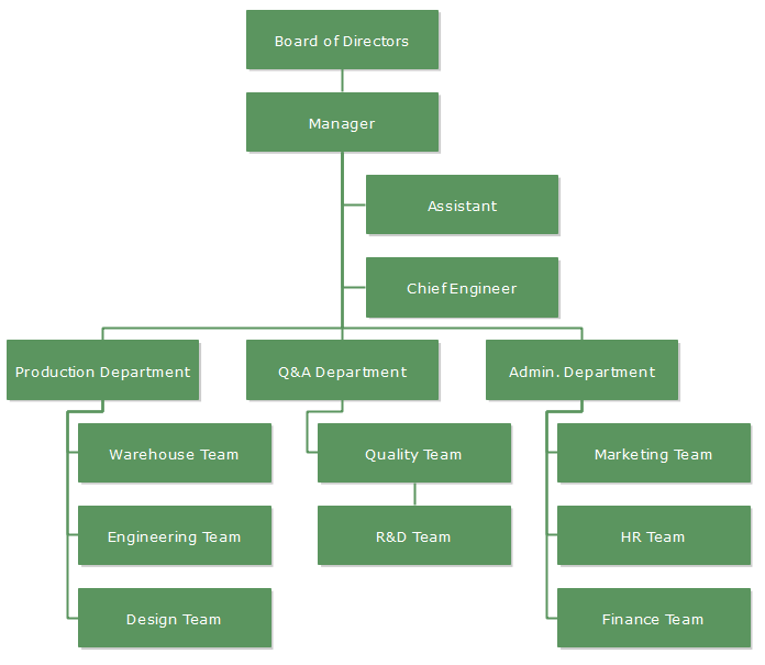 Biopharmaceutical Technology Company Organizational Chart Template