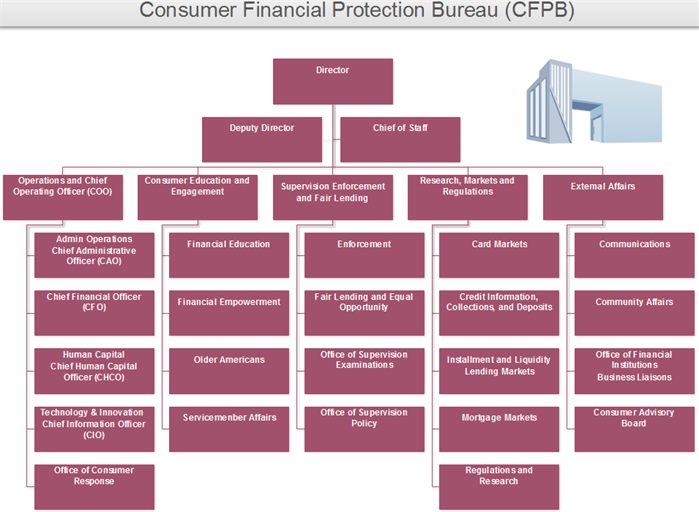 cfpb org chart example