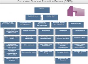 cfpb-org-charts