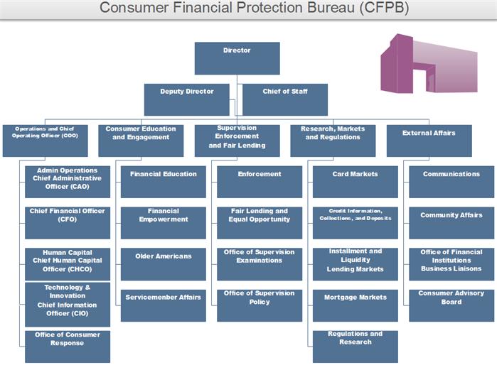cfpb org charts