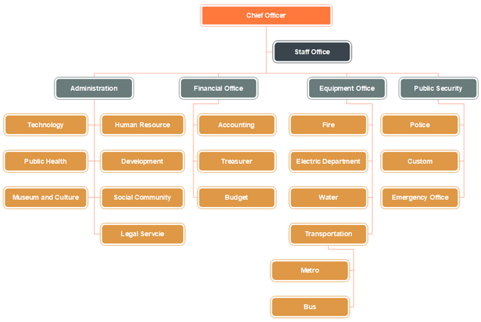 City Organizational Chart Template