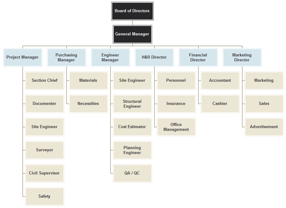 construction company org chart