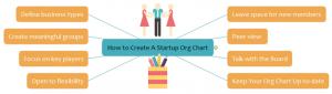 create-startup-org-chart