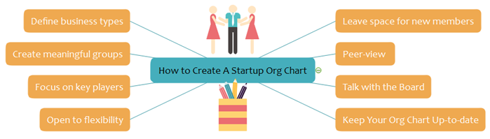 create a startup org chart