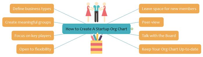 create a startup org chart