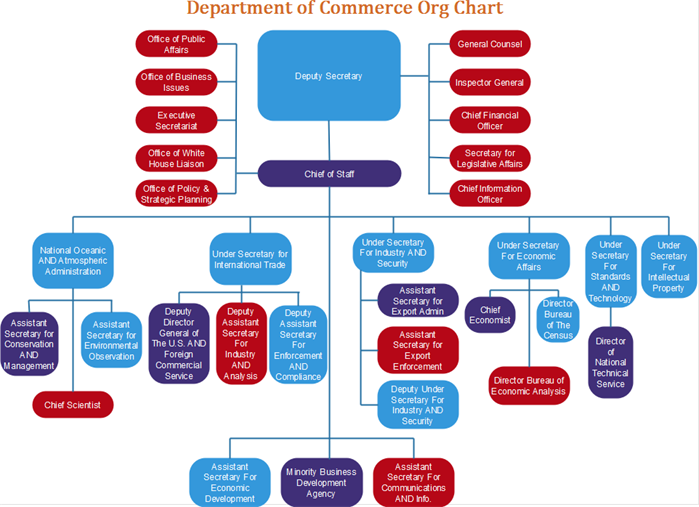 department of commerce org chart