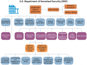 department-of-homeland-org-chart