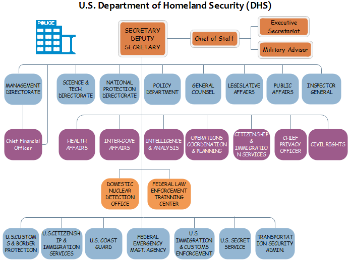 Dhs Org Chart More About U S Homeland