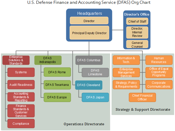 dfas org chart example