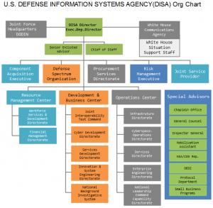 disa-org-chart