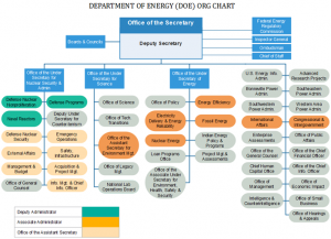 doe-org-chart