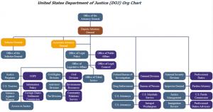 doj-org-chart