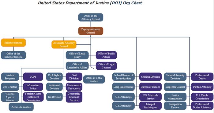 doj org chart overview