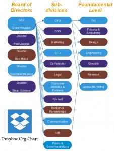 dropbox-org-chart-graph