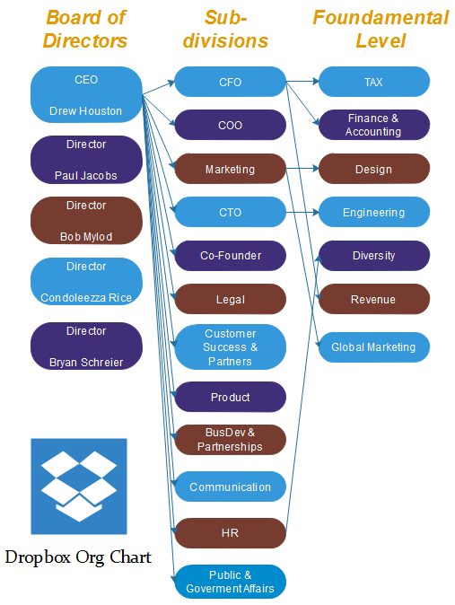 Dropbox business org chart