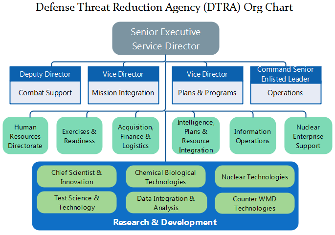 dtra org chart