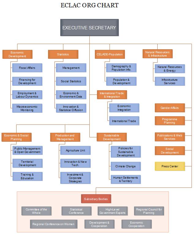 ECLAC org chart