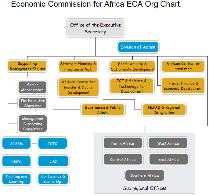 economic commission for africa org chart