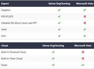 edraw-orgcharting-vs-visio-two